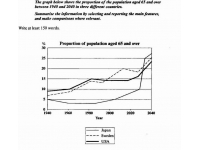 人口老龄化曲线图(作文地带提供)